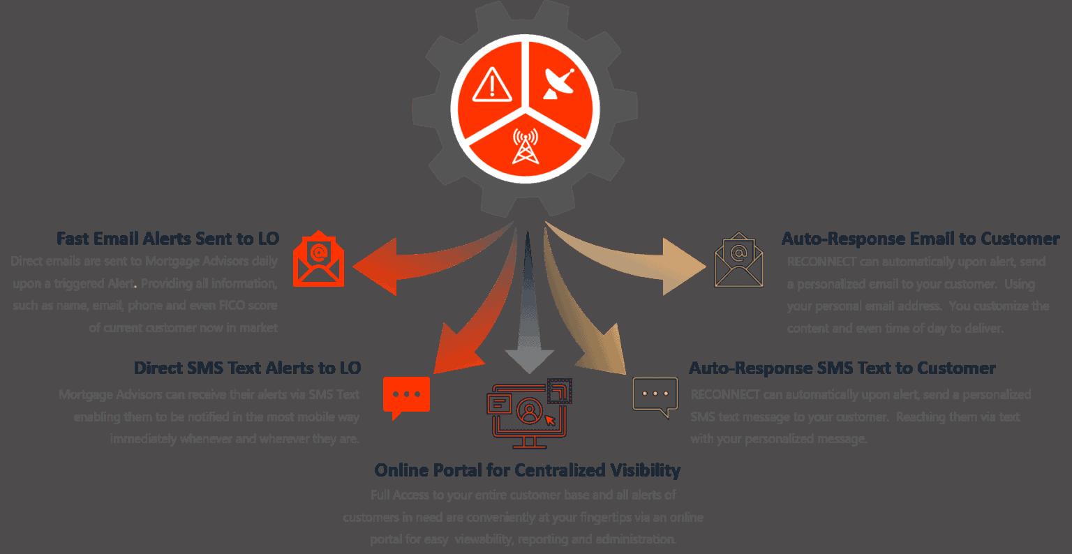 AutoAlertResponse-infographic-1536x794