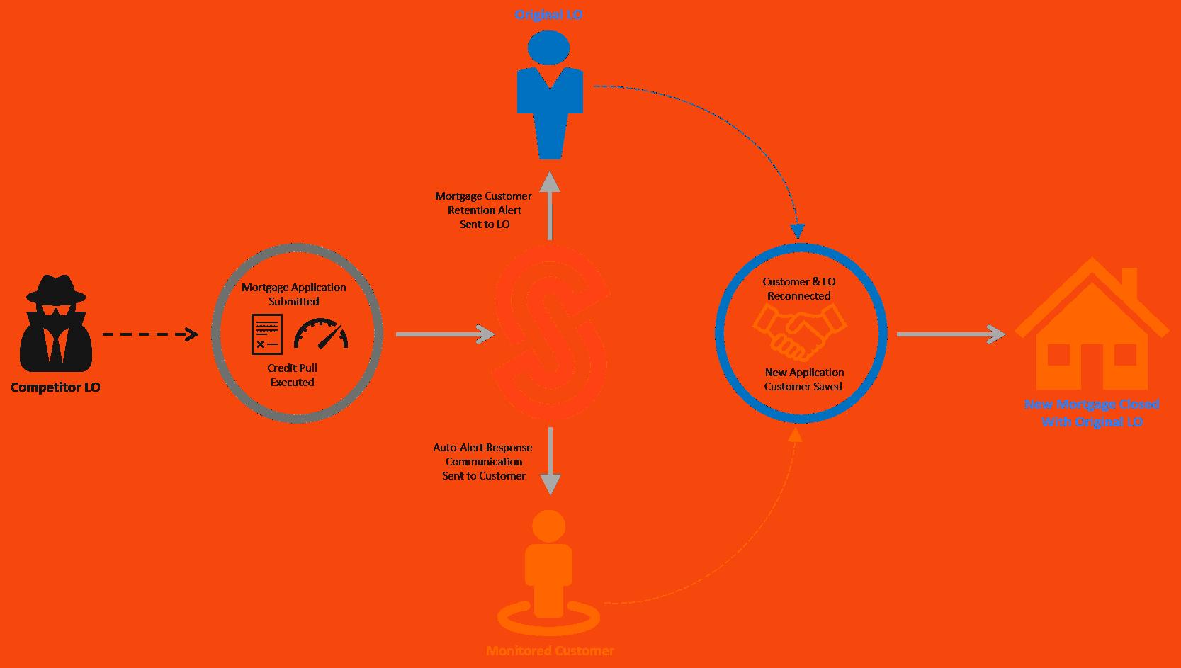 stikkum-reconnect-process-new